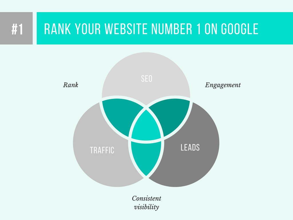 Rank your website on Google with 120 Backlinks and indexing