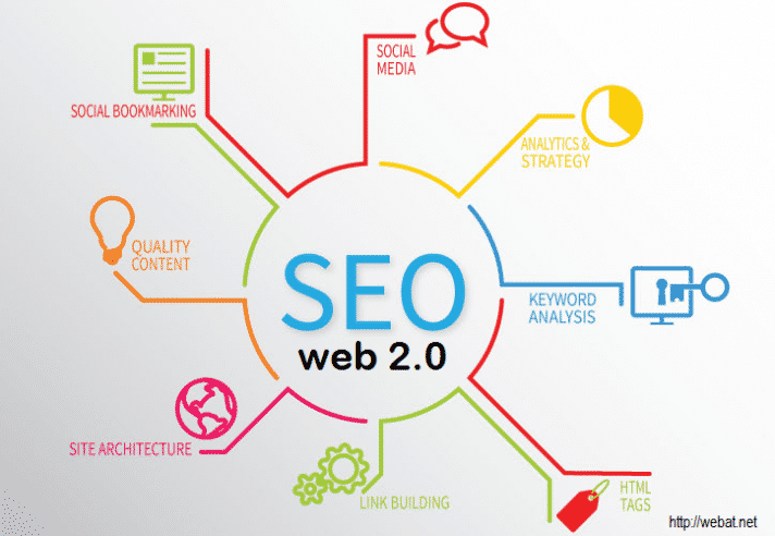 Create 25 Authority Web 2 Blog For Your Business