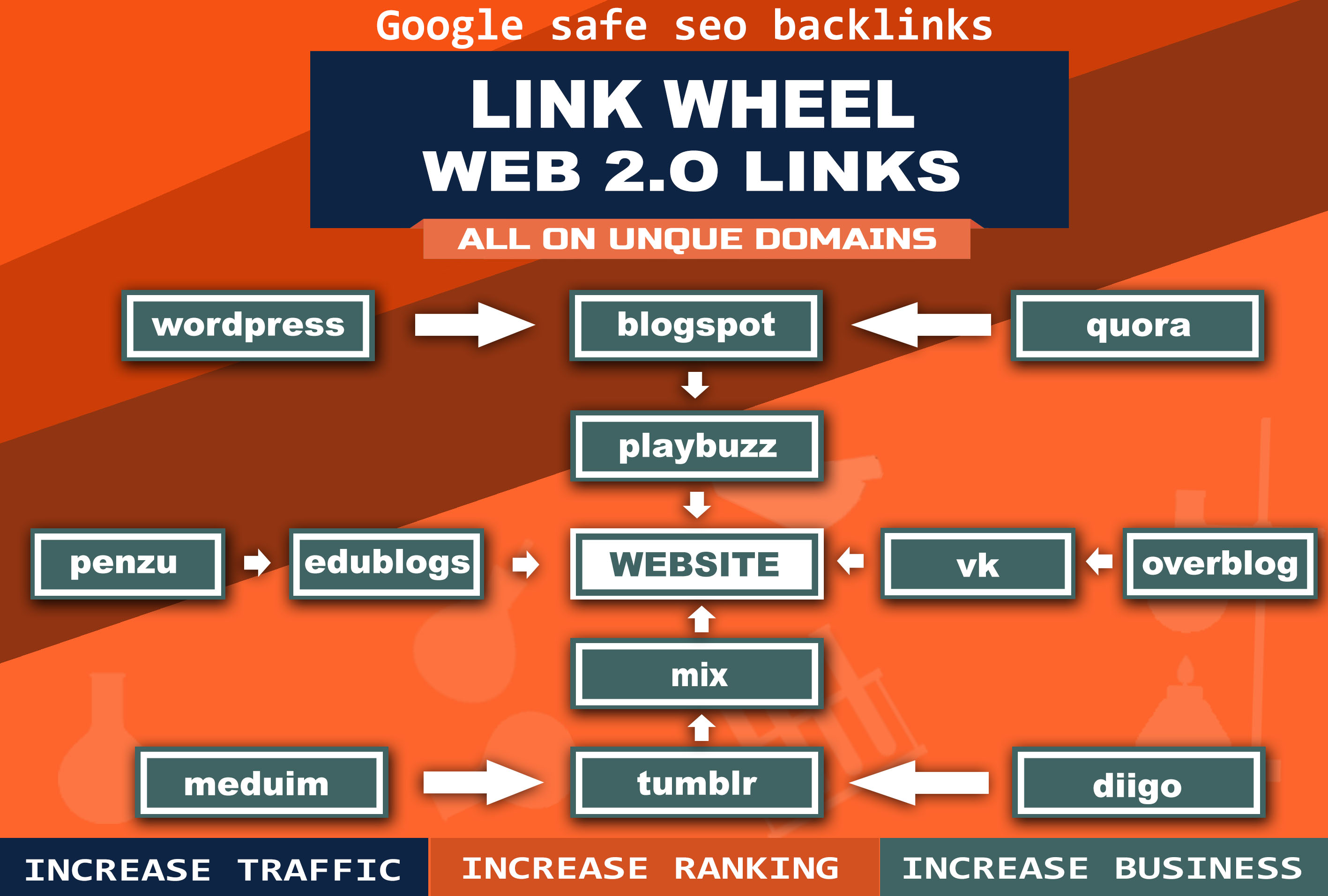 Link Wheel building with high DA Sites