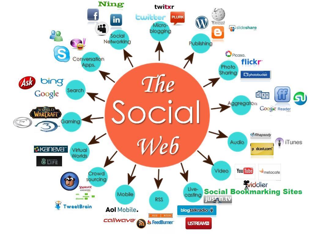Create 200 Social Bookmarks Backlinks Manually And Naturally