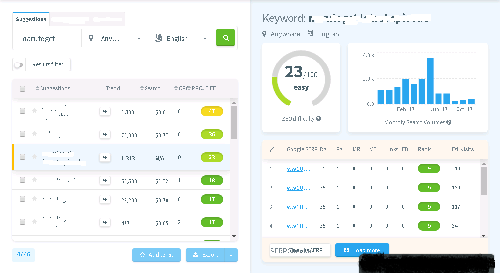 100 Keyword Research Services, Get Page 1 In Google Very Easily