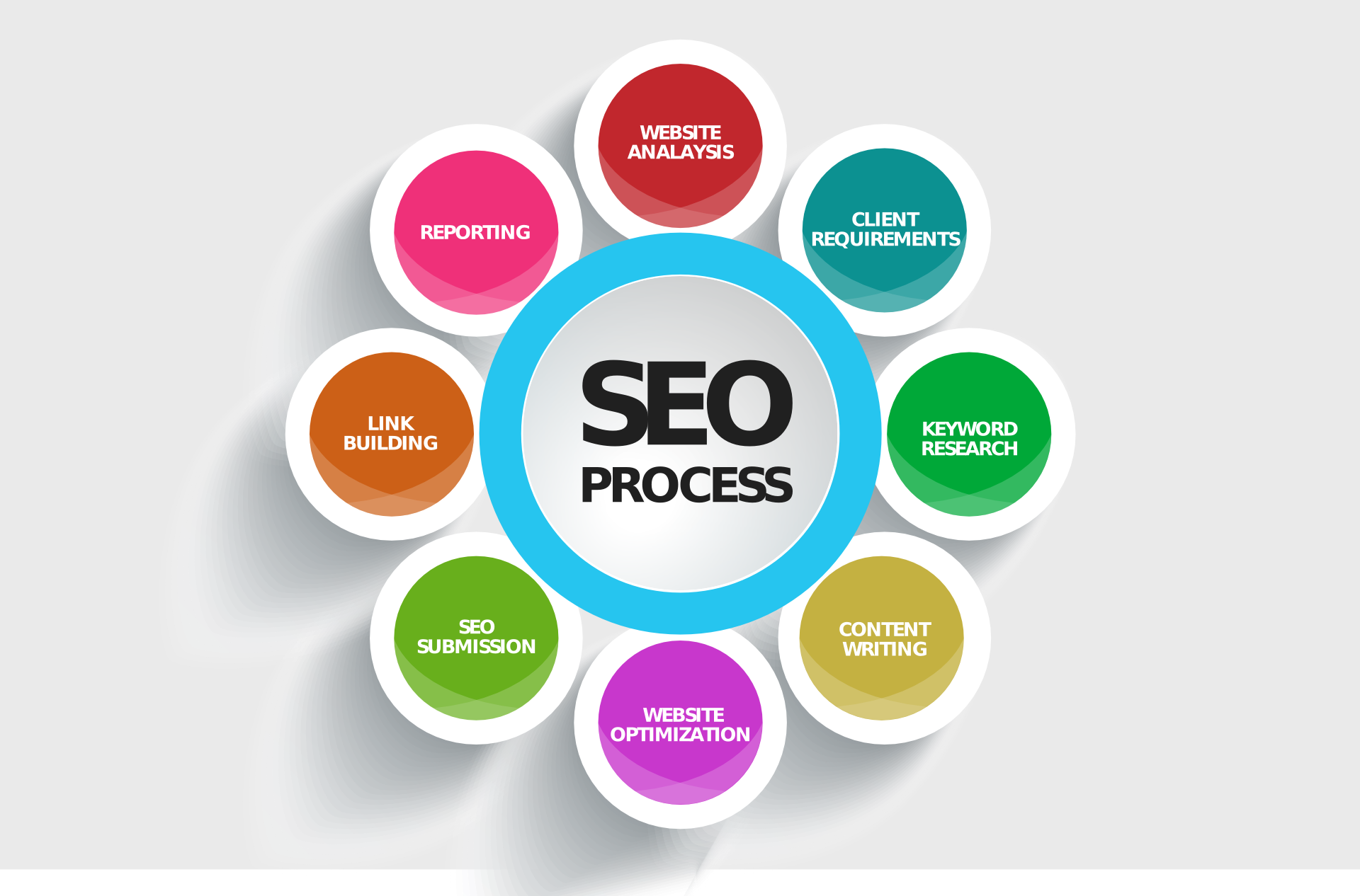 Rank Your Website On First Page Of Google for a keywo...