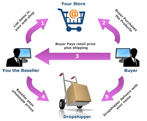 Search And Upload Topselling Dropship Products In Your Website Or Marketplace