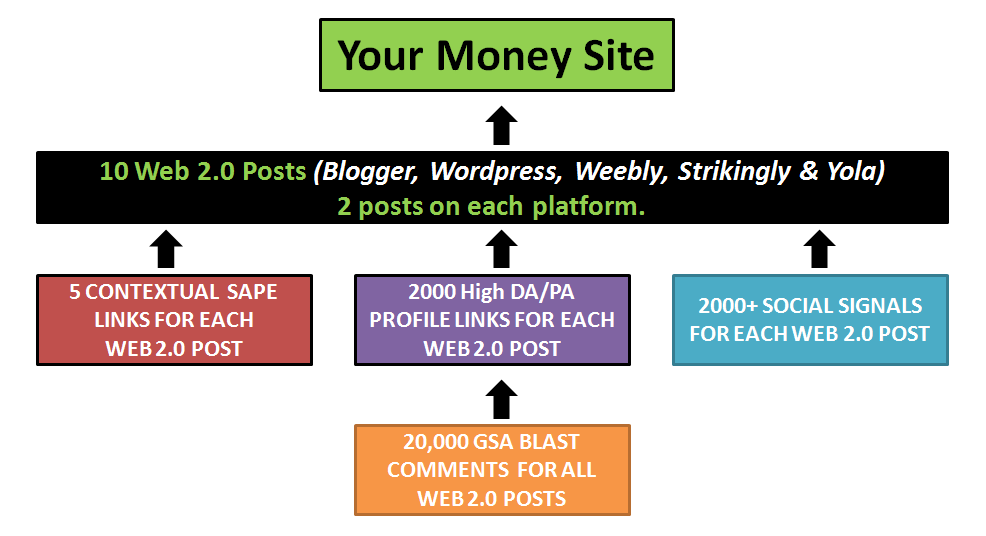 Create Strongest 3 Tier LINK PYRAMID - Power Rankings In Google {Power House Pyramids - Positive Jumps In Rankings Guaranteed}