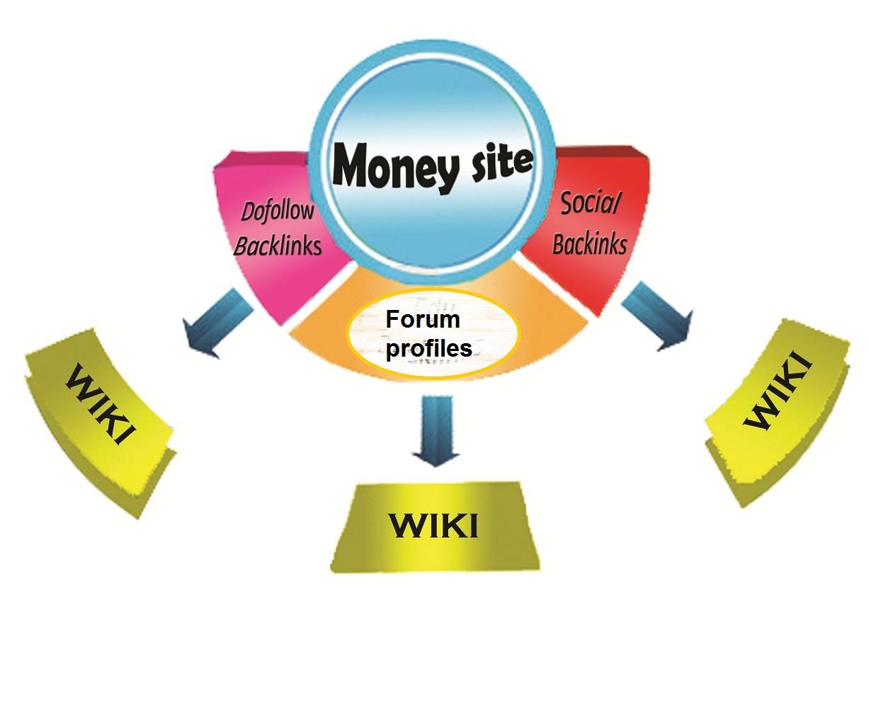 100 PREMIUM Article Directory Backlink Pyramid