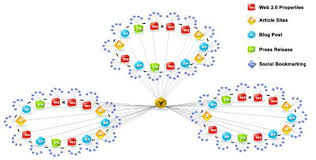 Keywords research long till short till for you niche website