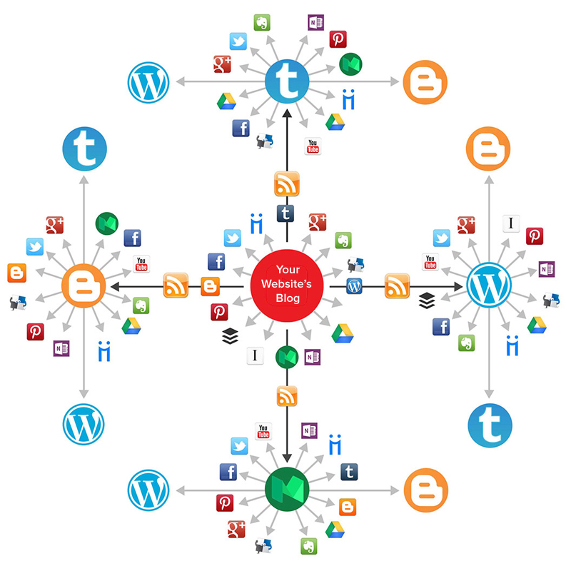 create a social media syndication network for any RSS fees or youtube