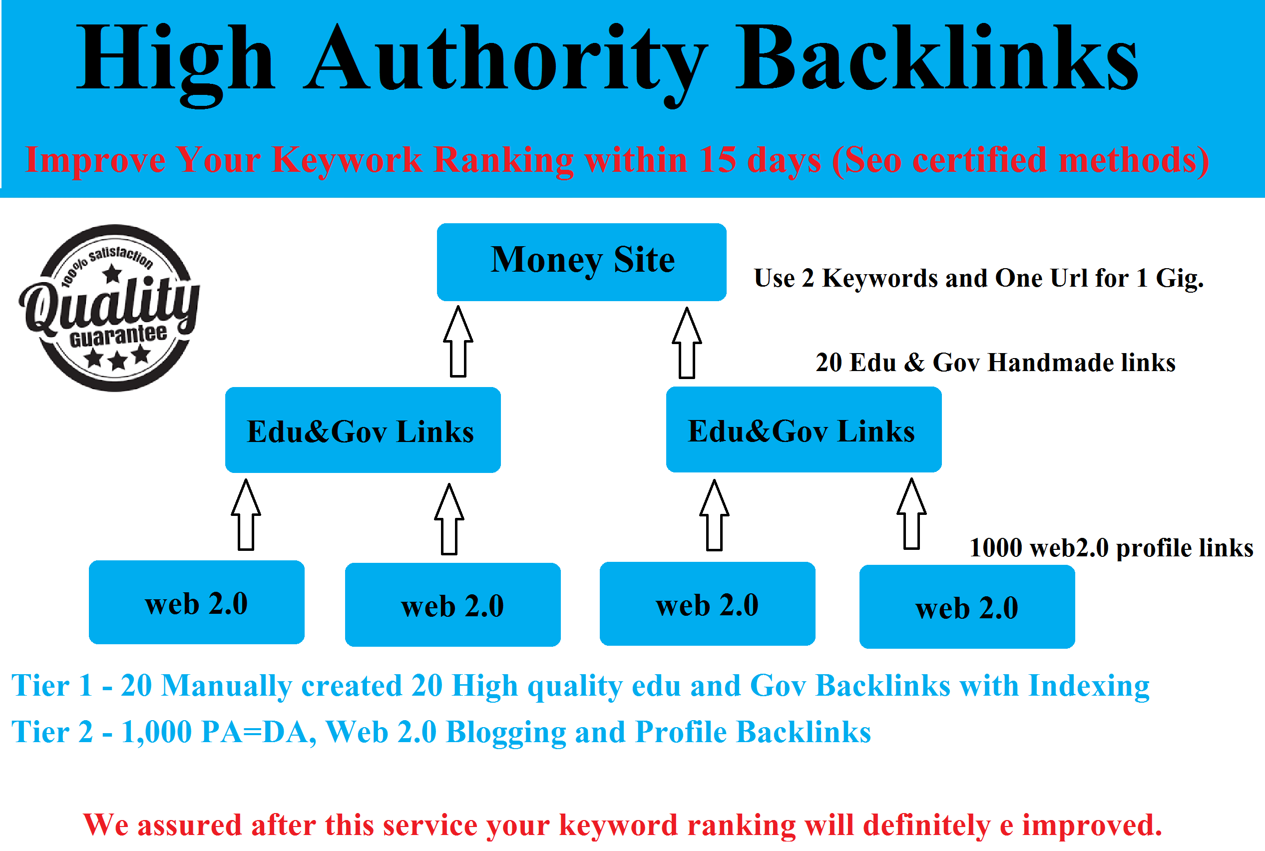 Improve Your Keyword ranking by using the Latest Seo Multi tier Link Building services