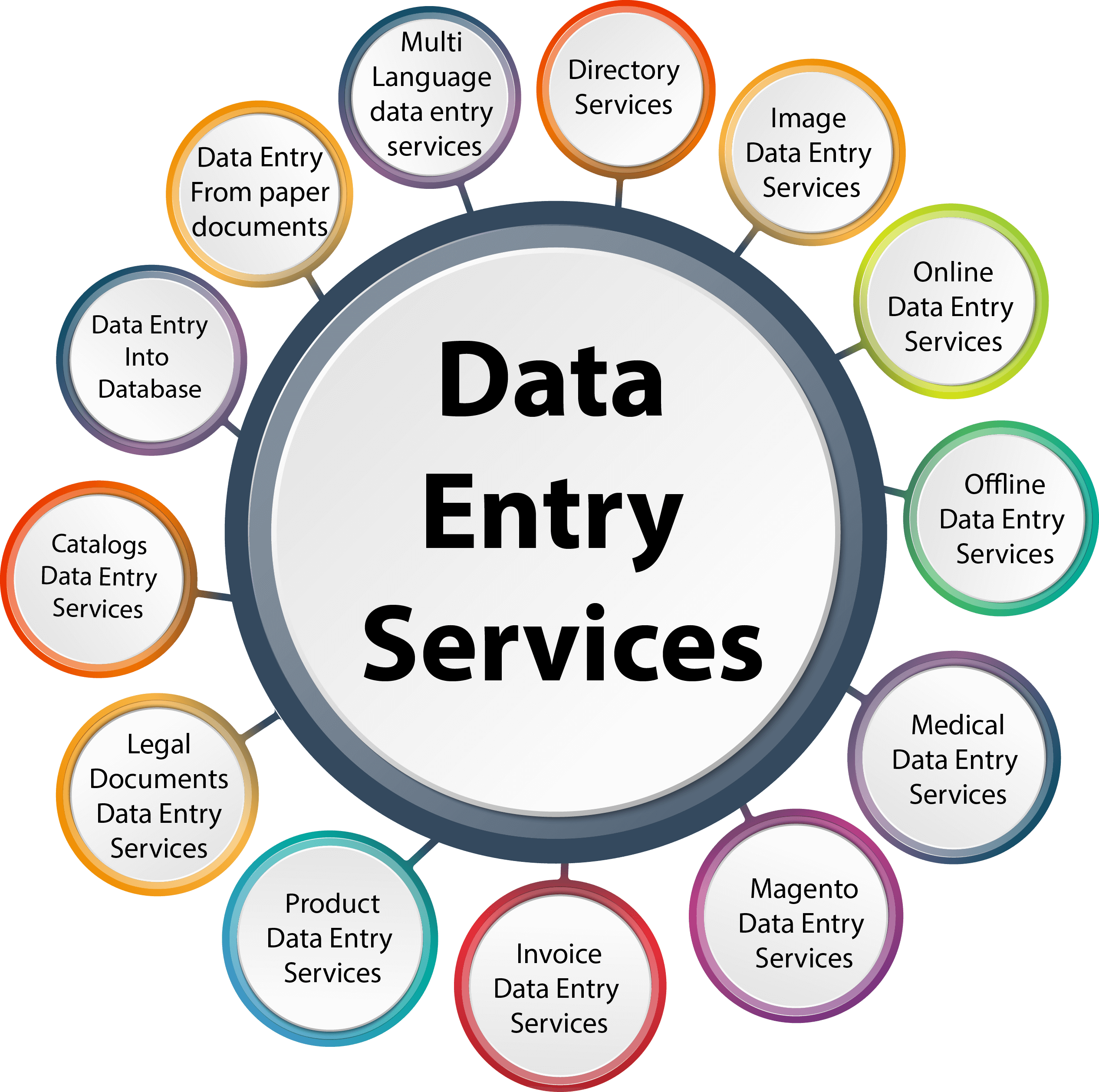 Looking for a virtual assistant for data entry
