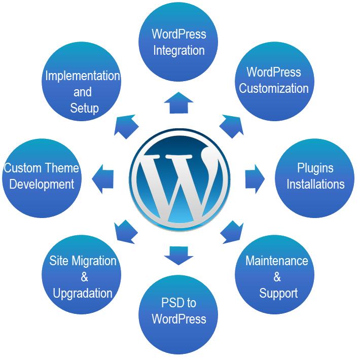 Build complete SEO friendly full responsive WordPress site