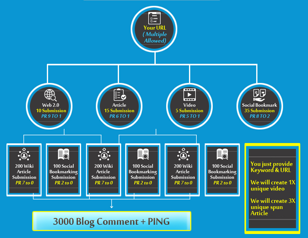 provide SEO service of 3550 backlinks to boost your ranking