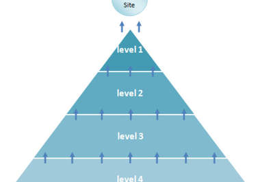 get Ur website to the first page of Google with the only DOUBLE link pyramid service on Seocheckout ONLY