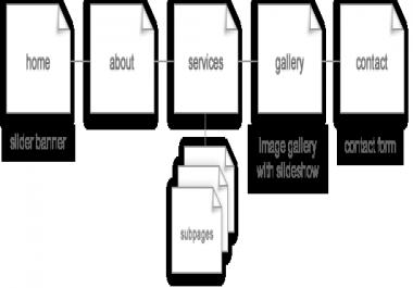 Web design and seo leads
