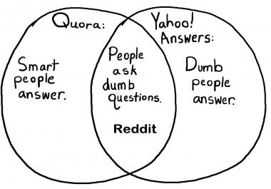 I need Reddit / Quora & Yahoo Answers Promotion