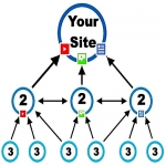 Multi-Platform Link PYRAMID 3-Tiers of Custom CONTENT Creation + Submission Pointing to your Site